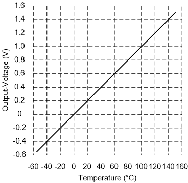 LM35 graph